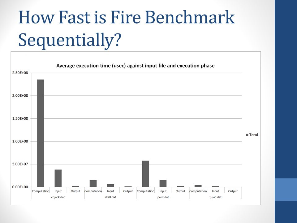How Fast is Fire Benchmark Sequentially