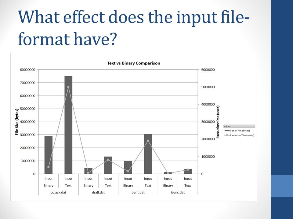 What effect does the input file- format have