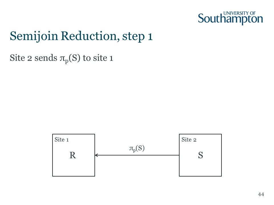 44 Site 2 sends π p (S) to site 1 Semijoin Reduction, step 1 Site 1Site 2 RS π p (S)