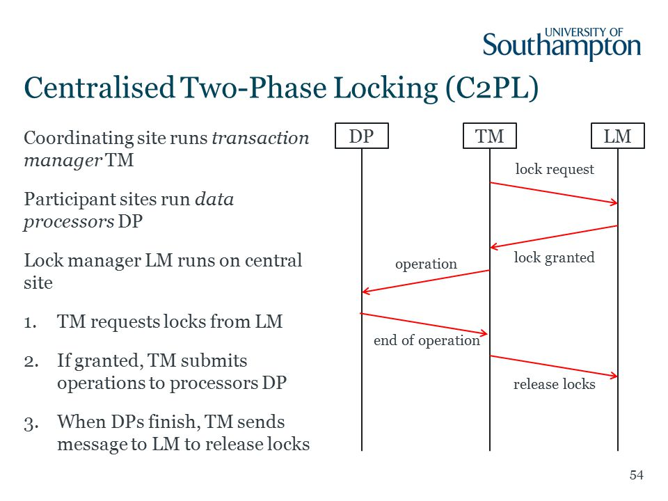 Coordinating site runs transaction manager TM Participant sites run data processors DP Lock manager LM runs on central site 1.TM requests locks from LM 2.If granted, TM submits operations to processors DP 3.When DPs finish, TM sends message to LM to release locks Centralised Two-Phase Locking (C2PL) 54 DPTMLM lock request lock granted release locks operation end of operation