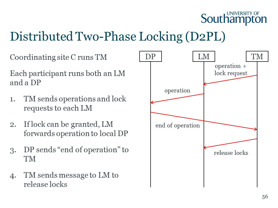 Coordinating site C runs TM Each participant runs both an LM and a DP 1.TM sends operations and lock requests to each LM 2.If lock can be granted, LM forwards operation to local DP 3.DP sends end of operation to TM 4.TM sends message to LM to release locks Distributed Two-Phase Locking (D2PL) 56 DPLMTM operation + lock request release locks operation end of operation