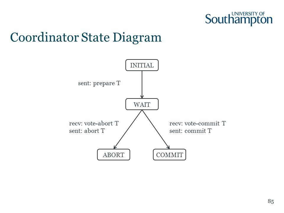 Coordinator State Diagram 85 sent: prepare T recv: vote-abort T sent: abort T INITIAL WAIT ABORTCOMMIT recv: vote-commit T sent: commit T