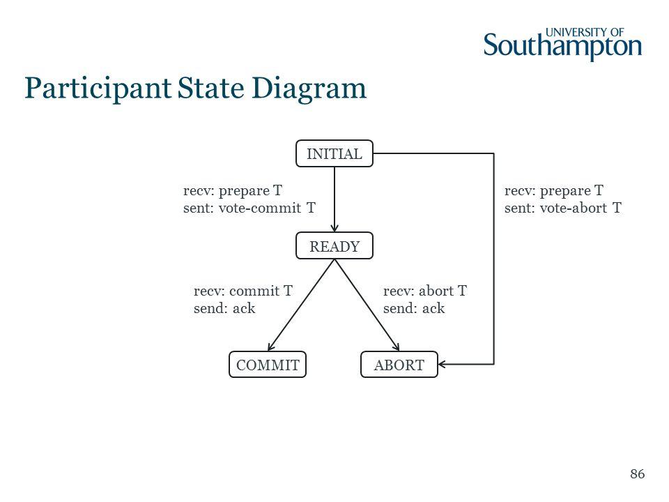 Participant State Diagram recv: prepare T sent: vote-commit T recv: commit T send: ack INITIAL READY COMMITABORT recv: prepare T sent: vote-abort T recv: abort T send: ack 86