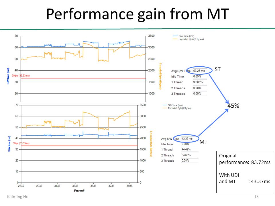 Performance gain from MT Kaiming Ho15 45% Original performance: 83.72ms With UDI and MT: 43.37ms ST MT