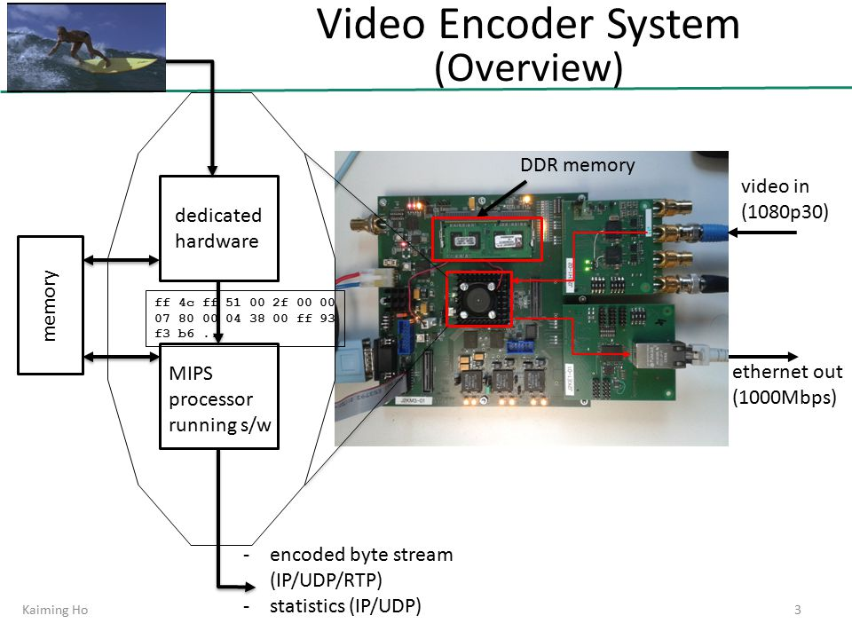 Video Encoder System (Overview) video in (1080p30) ethernet out (1000Mbps) DDR memory memory dedicated hardware MIPS processor running s/w -encoded byte stream (IP/UDP/RTP) -statistics (IP/UDP) Kaiming Ho3 ff 4c ff 51 00 2f 00 00 07 80 00 04 38 00 ff 93 f3 b6...