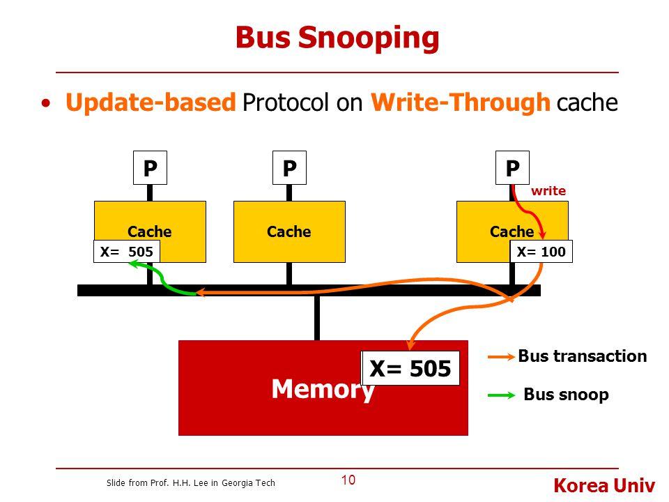 Korea Univ Bus Snooping Update-based Protocol on Write-Through cache 10 P Cache Memory P X= 100 Cache P X= 505 Bus transaction Bus snoop X= 505 X= 100