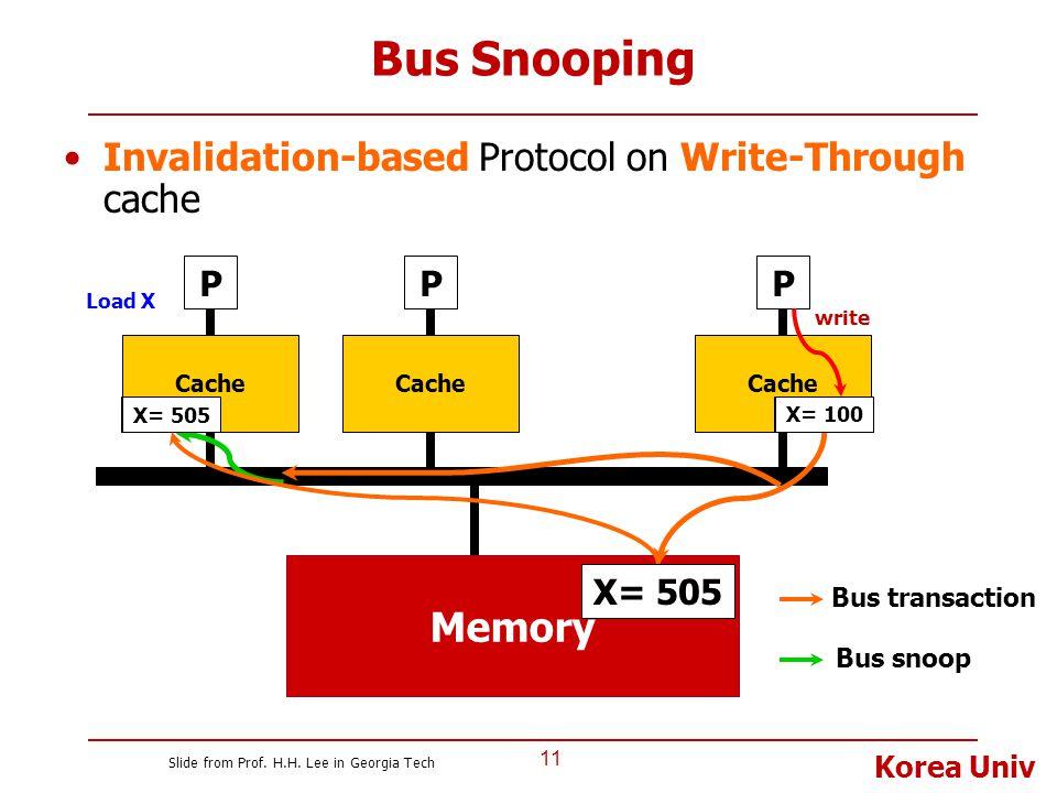 Korea Univ Bus Snooping Invalidation-based Protocol on Write-Through cache 11 P Cache Memory P X= 100 Cache P X= 505 Bus transaction Bus snoop X= 505