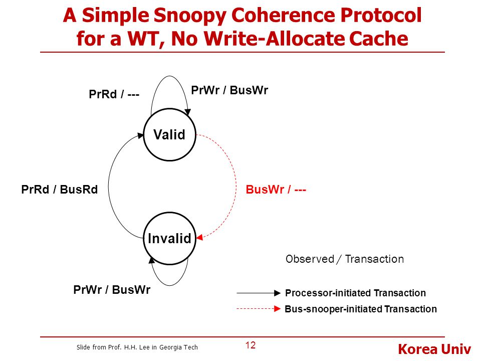 Korea Univ A Simple Snoopy Coherence Protocol for a WT, No Write-Allocate Cache 12 Invalid Valid PrRd / BusRd PrRd / --- PrWr / BusWr BusWr / --- PrWr