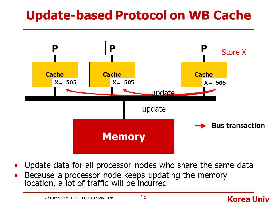 Korea Univ Update-based Protocol on WB Cache 15 P Cache Memory P Cache P Bus transaction X= 100 Store X X= 505 update X= 505 Update data for all proce