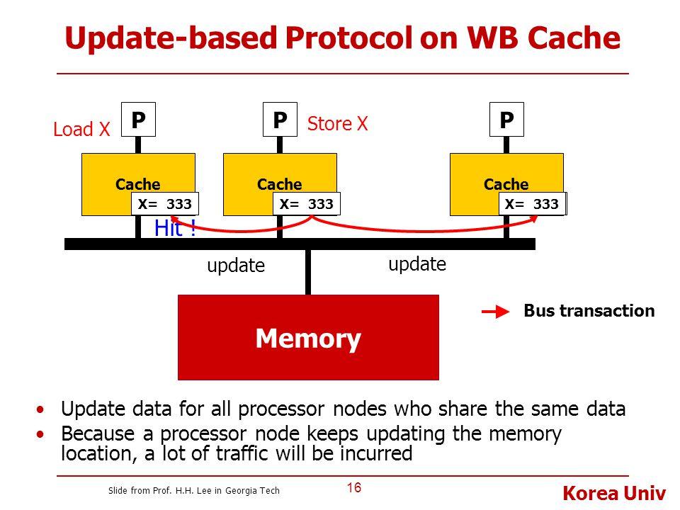 Korea Univ Update-based Protocol on WB Cache 16 P Cache Memory P Cache P Bus transaction X= 505 Load X Hit ! Store X X= 333 update X= 333 Update data