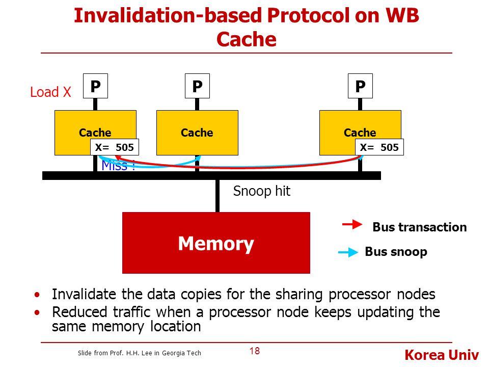 Korea Univ Invalidation-based Protocol on WB Cache 18 P Cache P P Bus transaction X= 505 Load X Bus snoop Miss ! Snoop hit X= 505 Memory Invalidate th