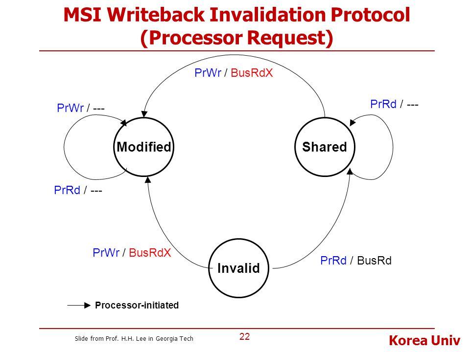 Korea Univ MSI Writeback Invalidation Protocol (Processor Request) 22 Modified Invalid Shared PrRd / BusRd PrRd / --- PrWr / BusRdX PrWr / --- PrRd /