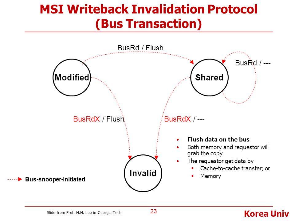 Korea Univ MSI Writeback Invalidation Protocol (Bus Transaction) 23 Flush data on the bus Both memory and requestor will grab the copy The requestor g