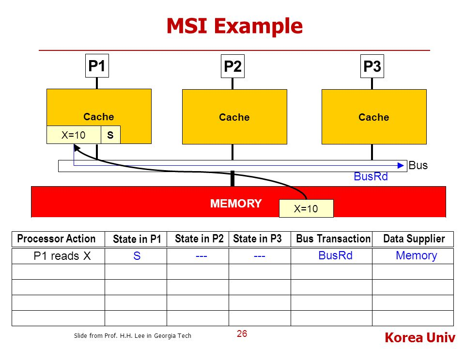 Korea Univ MSI Example 26 P1 Cache P2P3 Bus Cache MEMORY BusRd Processor Action State in P1 State in P2State in P3Bus TransactionData Supplier S --- B