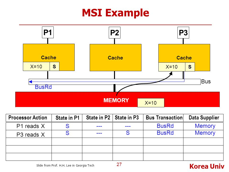 Korea Univ MSI Example 27 P1 Cache P2P3 Bus Cache MEMORY X=10S Processor Action State in P1 State in P2State in P3Bus TransactionData Supplier S --- B