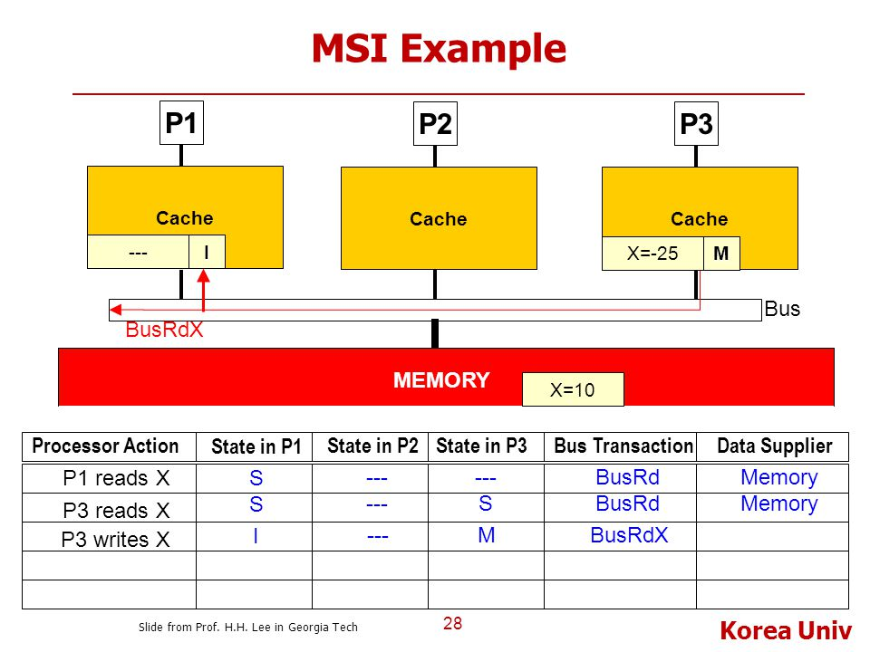 Korea Univ MSI Example 28 P1 Cache P2P3 Bus Cache MEMORY X=10S Processor Action State in P1 State in P2State in P3Bus TransactionData Supplier S --- B