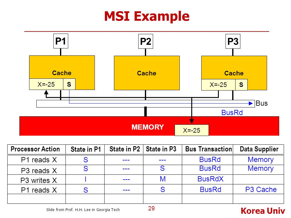 Korea Univ MSI Example 29 P1 Cache P2P3 Bus Cache MEMORY Processor Action State in P1 State in P2State in P3Bus TransactionData Supplier S --- BusRdMe