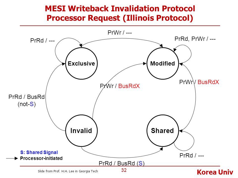 Korea Univ MESI Writeback Invalidation Protocol Processor Request (Illinois Protocol) 32 Invalid ExclusiveModified Shared PrRd / BusRd (not-S) PrWr /