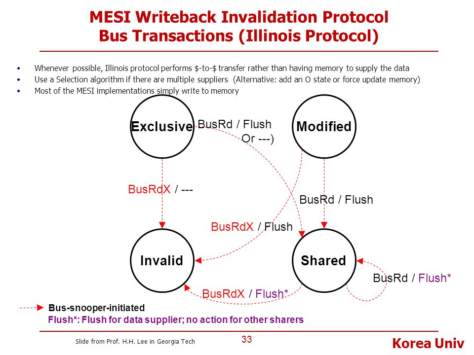 Korea Univ MESI Writeback Invalidation Protocol Bus Transactions (Illinois Protocol) 33 Invalid ExclusiveModified Shared Bus-snooper-initiated BusRd /