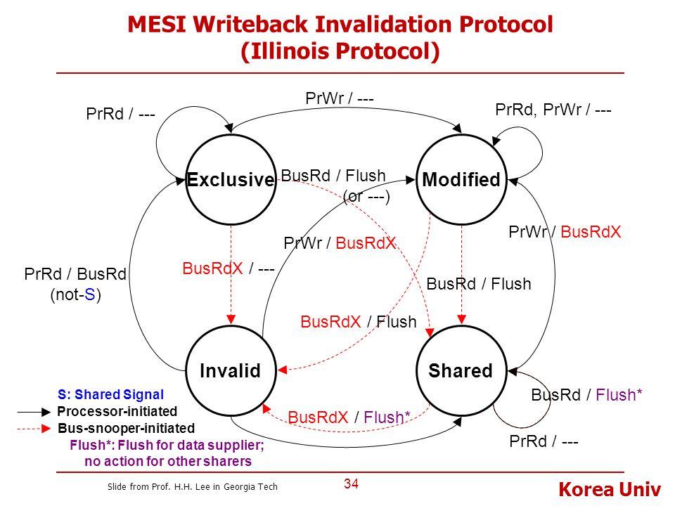 Korea Univ MESI Writeback Invalidation Protocol (Illinois Protocol) 34 Invalid ExclusiveModified Shared Bus-snooper-initiated BusRd / Flush BusRdX / F