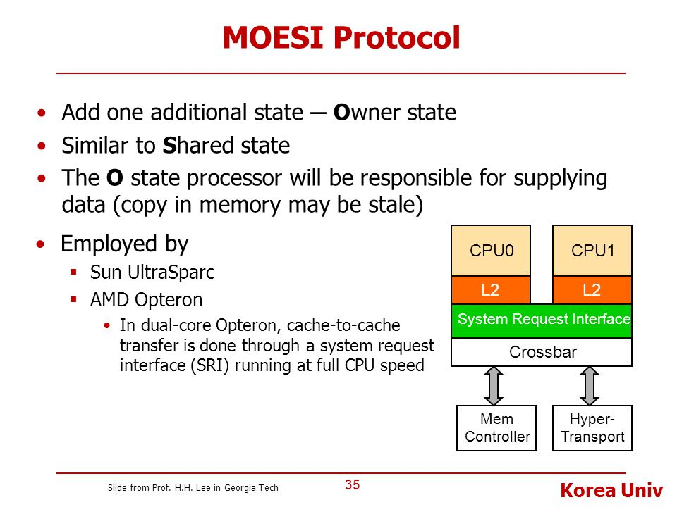 Korea Univ MOESI Protocol 35 Add one additional state ─ Owner state Similar to Shared state The O state processor will be responsible for supplying da