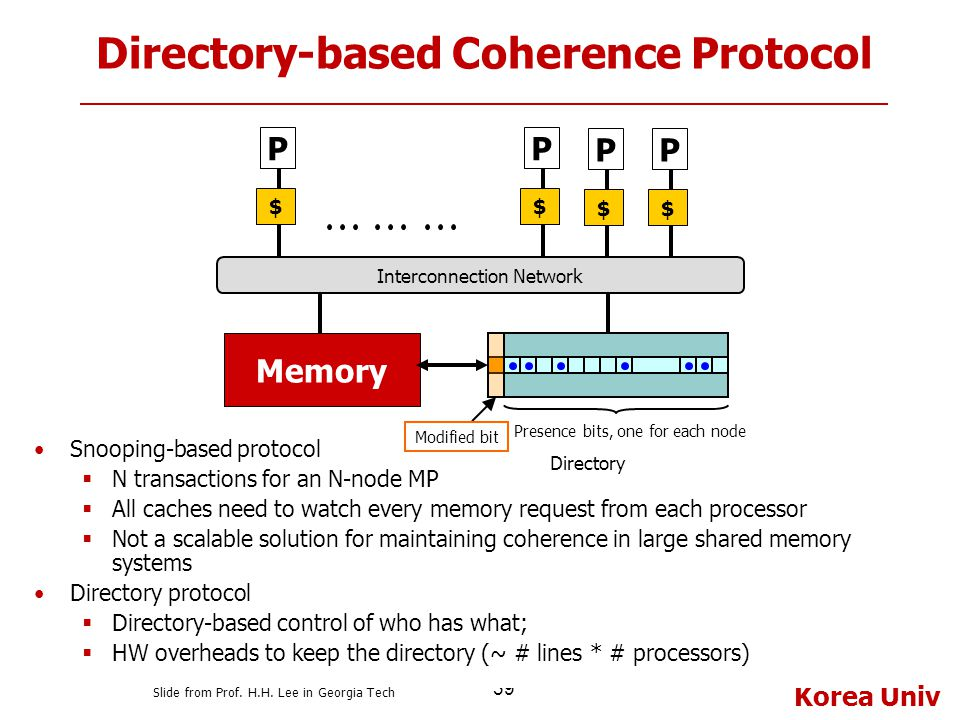 Korea Univ 39 Directory-based Coherence Protocol Snooping-based protocol  N transactions for an N-node MP  All caches need to watch every memory req