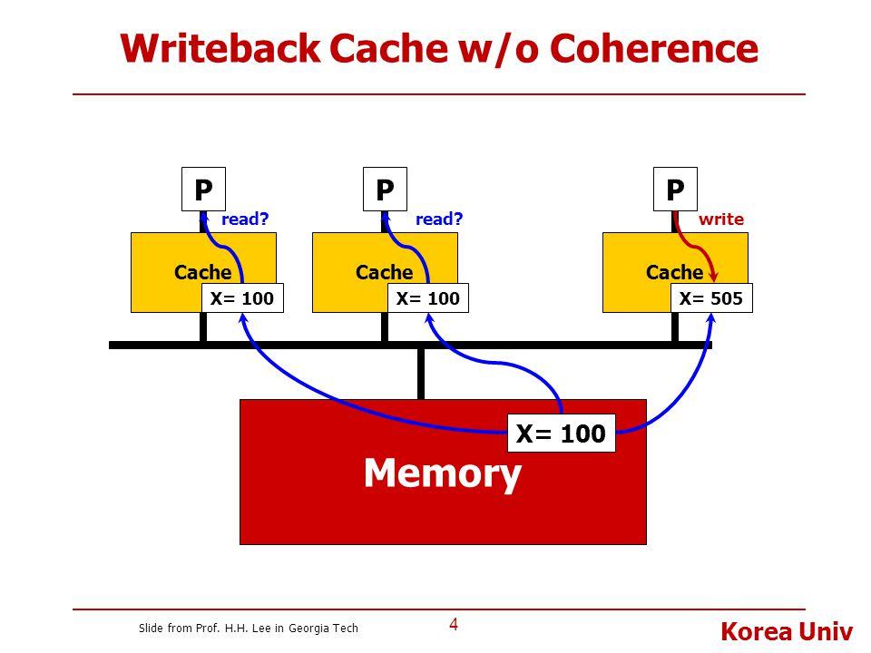 Korea Univ Writeback Cache w/o Coherence 4 P Cache Memory P X= 100 Cache P X= 100 X= 505 read? X= 100 read?write Slide from Prof. H.H. Lee in Georgia