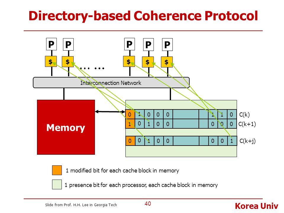 Korea Univ 40 Directory-based Coherence Protocol P $ P $ P $ P $ Memory Interconnection Network P $ 1 1100000 0 0000101 C(k) C(k+1) 0 0010100 C(k+j) 1