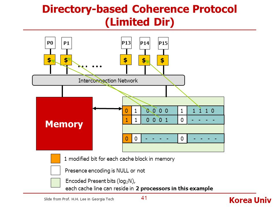 Korea Univ 41 Directory-based Coherence Protocol (Limited Dir) Encoded Present bits (log 2 N), each cache line can reside in 2 processors in this exam