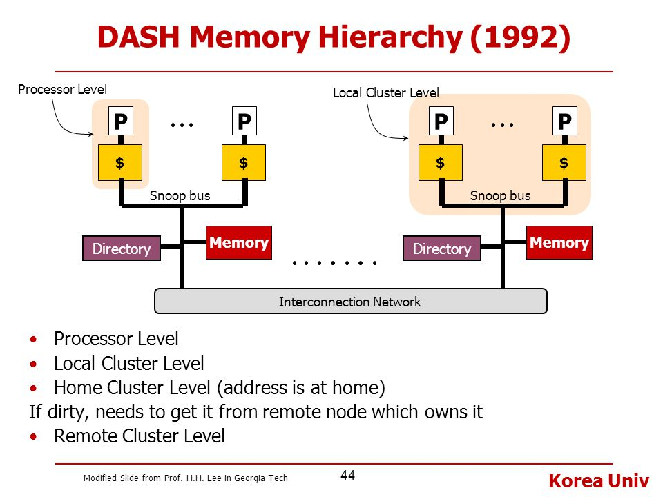 Korea Univ 44 DASH Memory Hierarchy (1992) Processor Level Local Cluster Level Home Cluster Level (address is at home) If dirty, needs to get it from