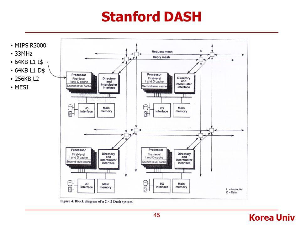 Korea Univ Stanford DASH 45 MIPS R3000 33MHz 64KB L1 I$ 64KB L1 D$ 256KB L2 MESI