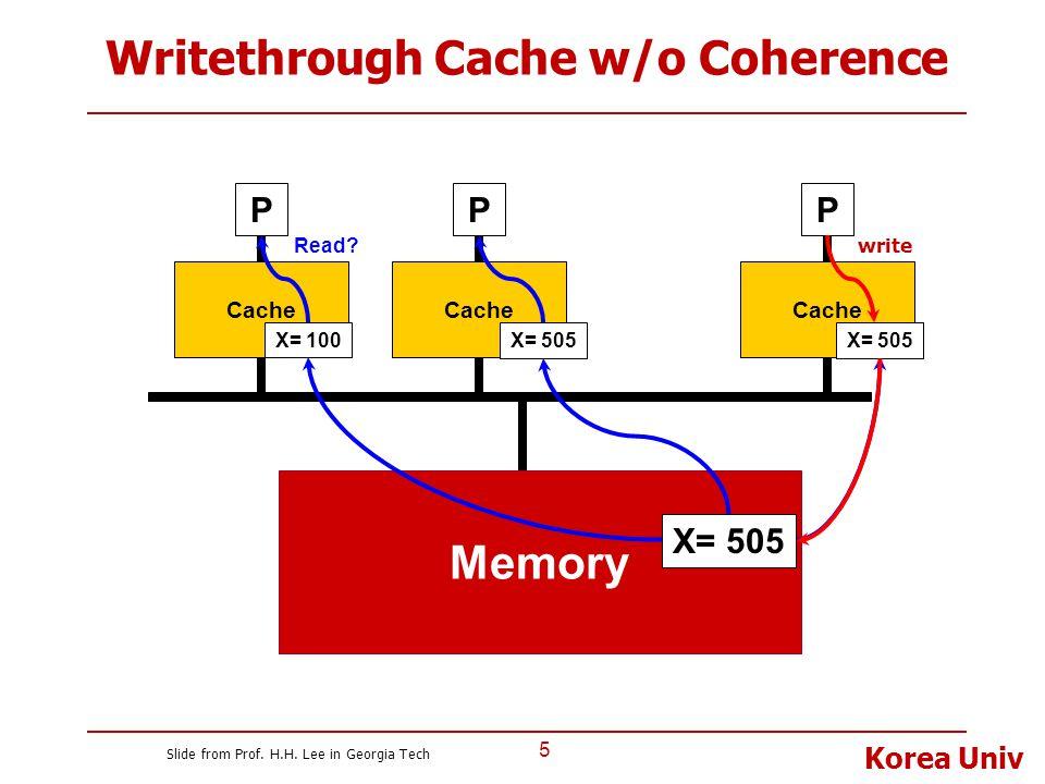 Korea Univ Writethrough Cache w/o Coherence 5 P Cache Memory P X= 100 Cache P X= 100 X= 505 Read? write Slide from Prof. H.H. Lee in Georgia Tech