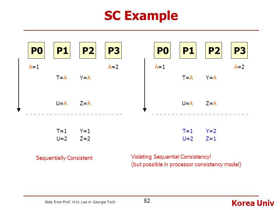 Korea Univ 52 SC Example T=1 U=2 Y=1 Z=2 P1P2P3P0 A=1A=2 T=AY=A U=AZ=A Sequentially Consistent T=1 U=2 Y=2 Z=1 Violating Sequential Consistency! (but