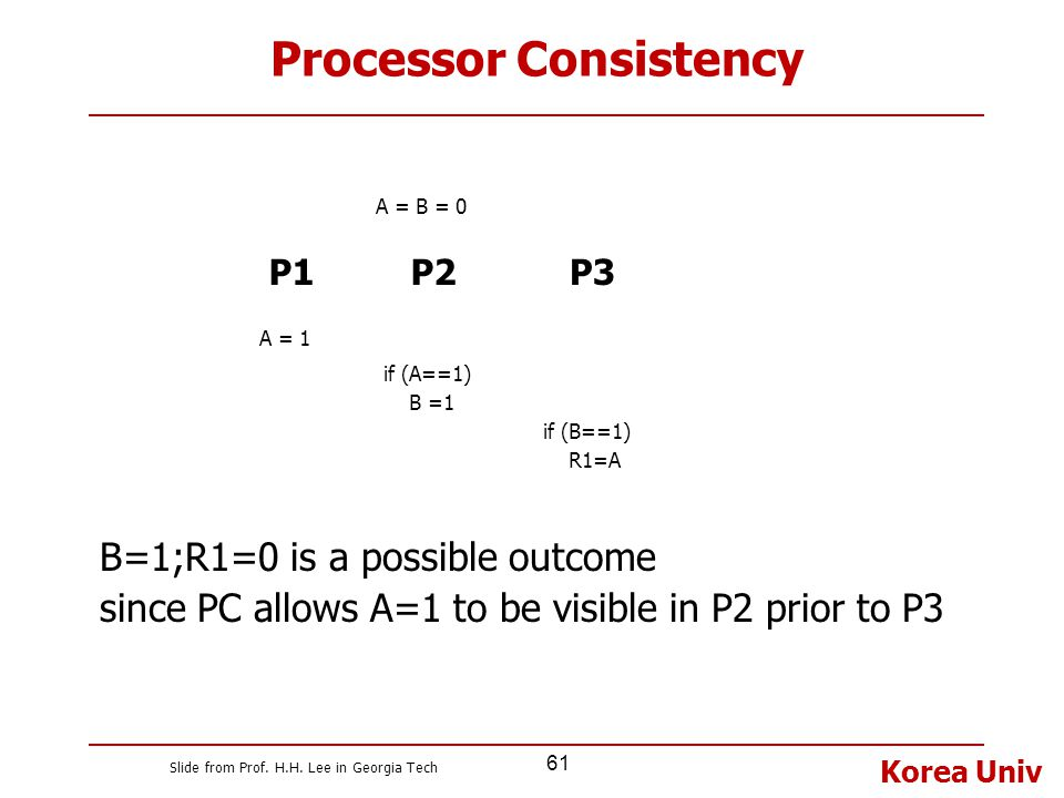 Korea Univ 61 Processor Consistency B=1;R1=0 is a possible outcome since PC allows A=1 to be visible in P2 prior to P3 P1P2 A = B = 0 A = 1 if (A==1)