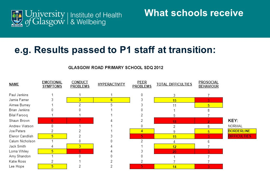 e.g. Results passed to P1 staff at transition: What schools receive GLASGOW ROAD PRIMARY SCHOOL SDQ 2012 NAME EMOTIONAL SYMPTOMS CONDUCT PROBLEMS HYPE