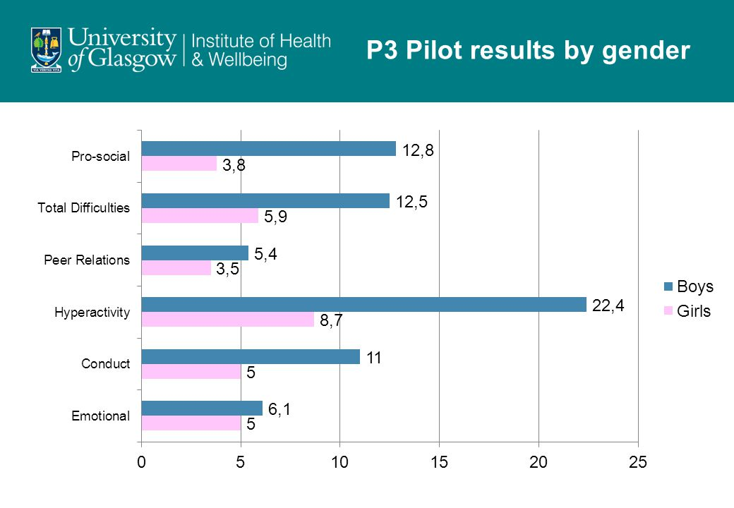 P3 Pilot results by gender