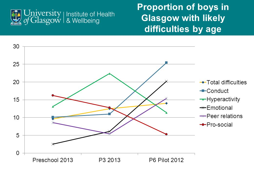 Proportion of boys in Glasgow with likely difficulties by age