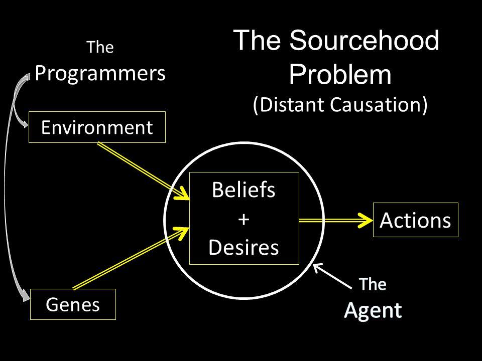 Beliefs + Desires Genes Environment Actions The Sourcehood Problem (Distant Causation) The Programmers
