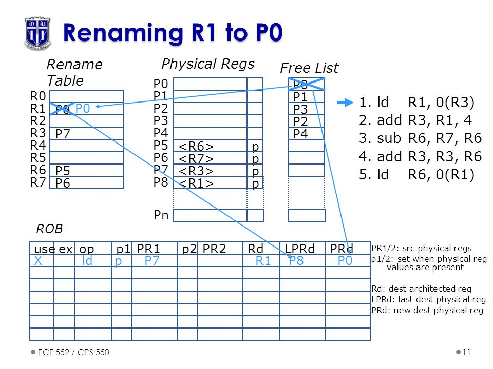 ECE 552 / CPS 55011 Renaming R1 to P0 opp1PR1p2PR2exuseRdPRdLPRd ROB 1.