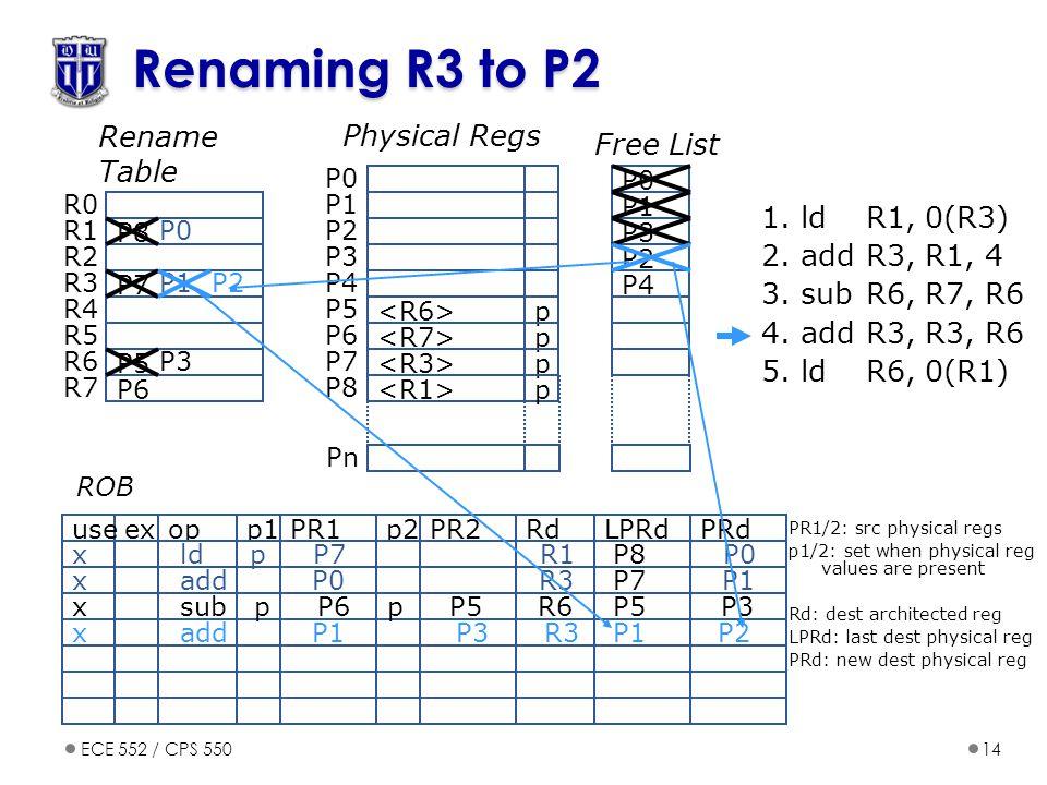 ECE 552 / CPS 55014 Renaming R3 to P2 opp1PR1p2PR2exuseRdPRdLPRd ROB 1.