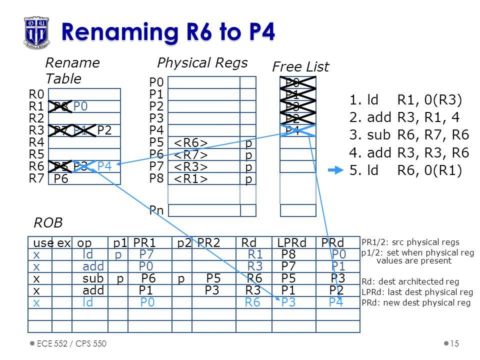 ECE 552 / CPS 55015 Renaming R6 to P4 opp1PR1p2PR2exuseRdPRdLPRd ROB 1.
