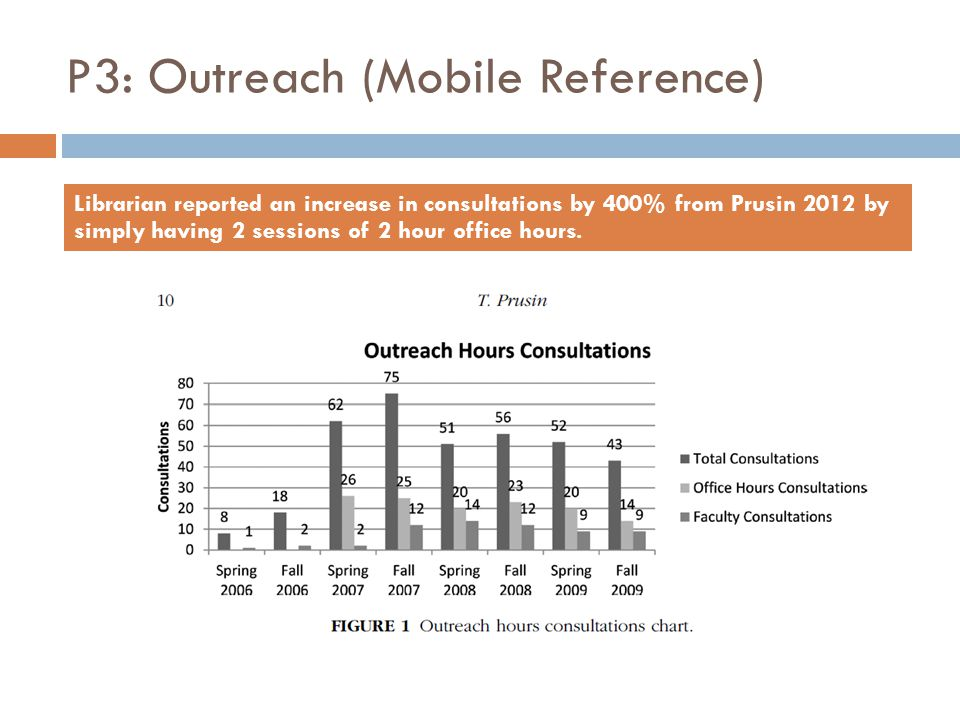 P3: Outreach (Mobile Reference) Librarian reported an increase in consultations by 400% from Prusin 2012 by simply having 2 sessions of 2 hour office