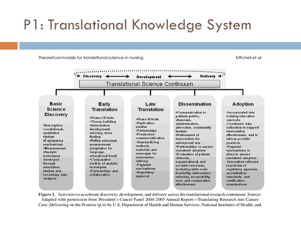 Called a Translational Cycle, we can see it is a systems perspective  Results in better science and health benefits.