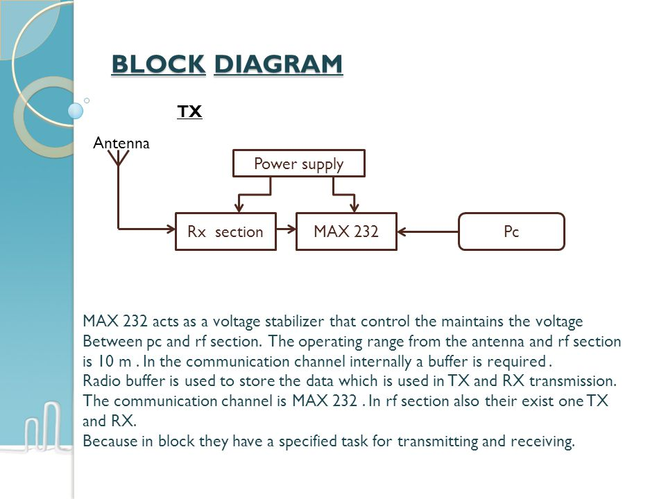 BLOCK DIAGRAM Rx sectionMAX 232Pc Power supply TX Antenna MAX 232 acts as a voltage stabilizer that control the maintains the voltage Between pc and r