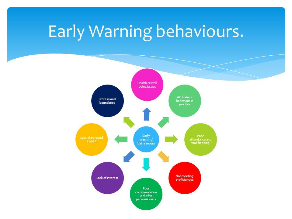 Early Warning behaviours.
