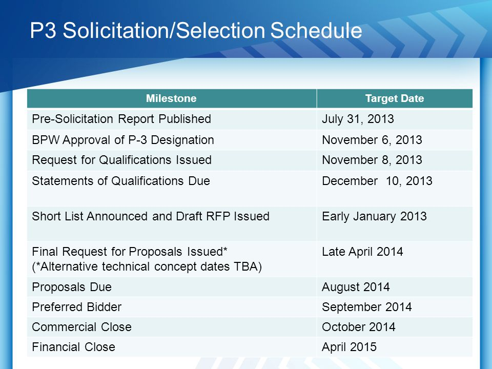 P3 Solicitation/Selection Schedule 13 MilestoneTarget Date Pre-Solicitation Report PublishedJuly 31, 2013 BPW Approval of P-3 DesignationNovember 6, 2013 Request for Qualifications IssuedNovember 8, 2013 Statements of Qualifications DueDecember 10, 2013 Short List Announced and Draft RFP IssuedEarly January 2013 Final Request for Proposals Issued* (*Alternative technical concept dates TBA) Late April 2014 Proposals DueAugust 2014 Preferred BidderSeptember 2014 Commercial CloseOctober 2014 Financial CloseApril 2015