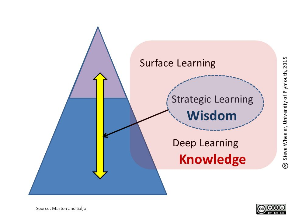 Surface Learning Deep Learning Steve Wheeler, University of Plymouth, 2015 Source: Marton and Saljo Strategic Learning Knowledge Wisdom