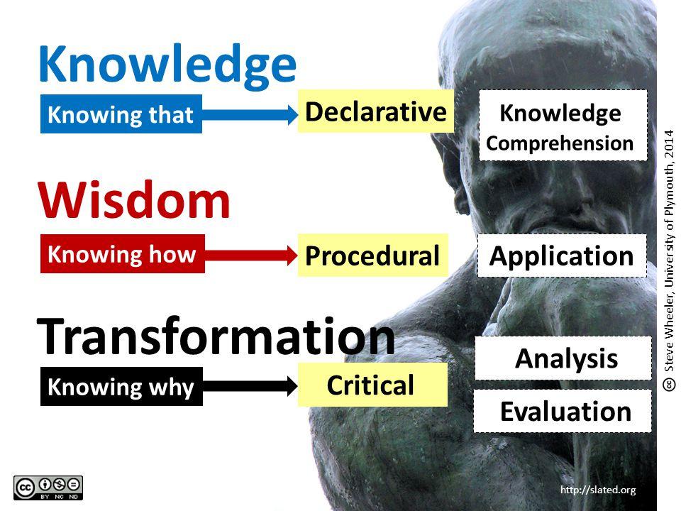 Knowledge Wisdom Transformation http://slated.org Knowing that Knowing how Knowing why Knowledge Comprehension Application Analysis Evaluation Declara