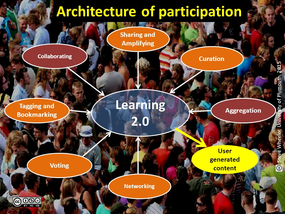 Learning 2.0 Curation Collaborating Sharing and Amplifying Voting Networking User generated content Architecture of participation Tagging and Bookmark