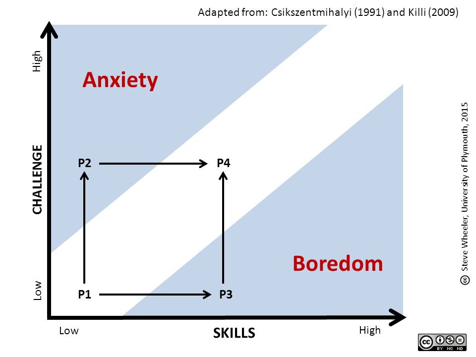 CHALLENGE SKILLS Low High Low High Anxiety Boredom Steve Wheeler, University of Plymouth, 2015 Adapted from: Csikszentmihalyi (1991) and Killi (2009)
